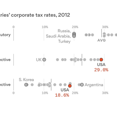 U.S. corporate tax rate is high, but not as high as it looks