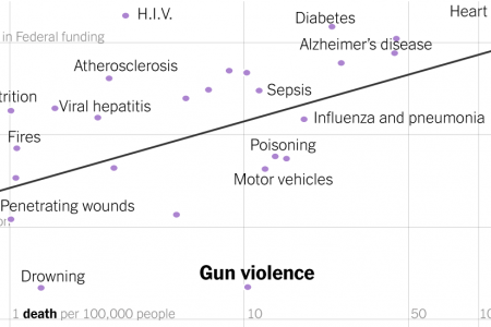 If the Government Takes Gun Research Seriously, What Should It Study?