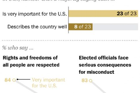 Americans think their democracy is falling short
