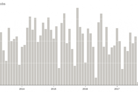 US Added 103000 Jobs in March; Here's What It Means