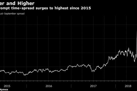Oil Trades Near Three-Year High as Libya Crisis Tightens Supply