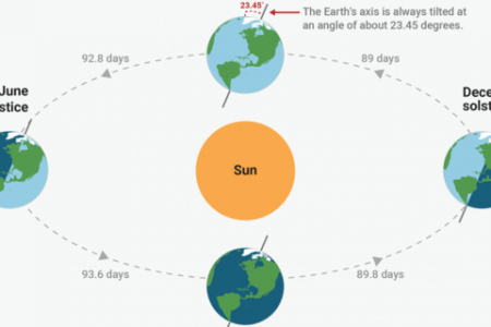 The June solstice is almost here — here's how it works and why it starts both summer and winter