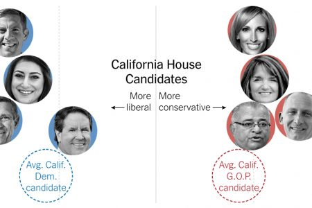 Despite Liberal Energy, Democrats Mostly Choose Mainstream Candidates in California House Primaries