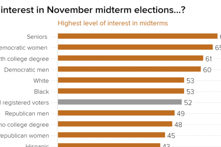 Inside the numbers: Election interest data shows Democrats have work to do