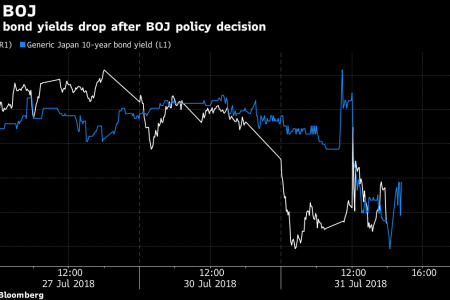 Here's What Market Watchers Are Saying About BOJ Policy Tweaks