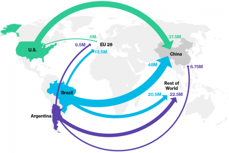 Trade War Erupts On No. 1 US Farm Export to China