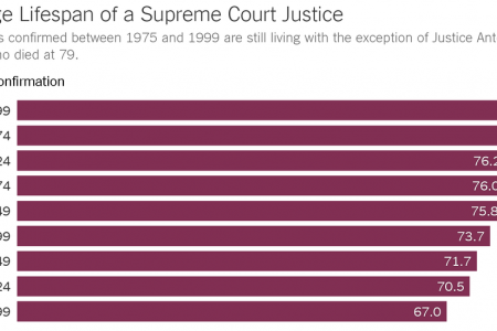 How Modern Medicine Has Changed the Supreme Court