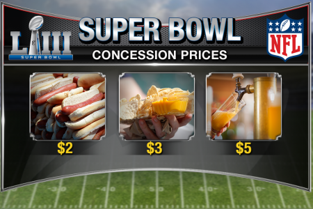 Super Bowl LIII: Why concessions will be outlandishly cheap – Fox News