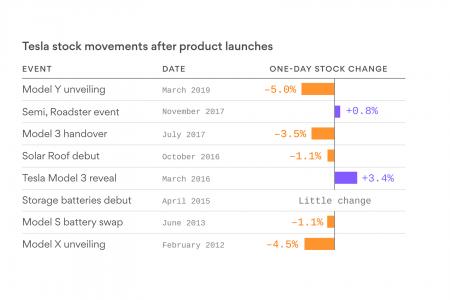 Investors underwhelmed by Tesla's Model Y reveal – Axios